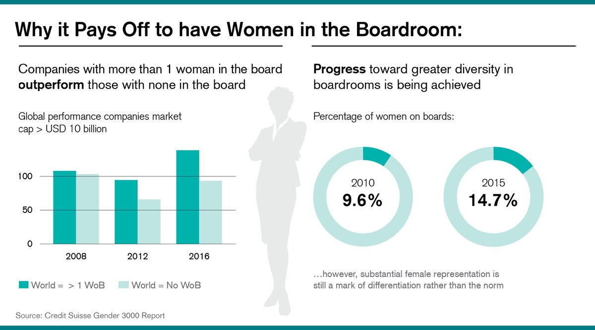 Investors focused on companies where #GenderDiversity is important continue to be rewarded.  #boardofdirectors #corpgov #vc #cvc #startups<br>http://pic.twitter.com/ZvFve2rMfy