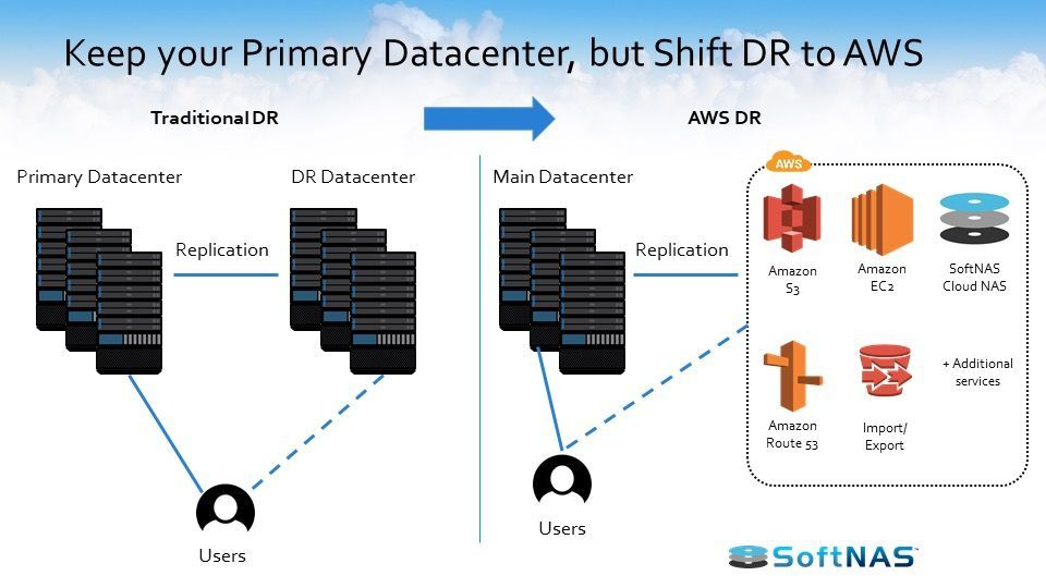 Using #AWS Disaster Recovery to Close your #Datacenter - DZone Cloud on @dzone  https:// dzone.com/articles/using -aws-disaster-recovery &nbsp; … <br>http://pic.twitter.com/zziBApXHnm