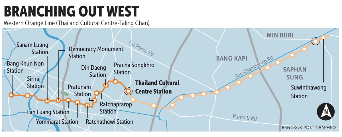 "Richard Barrow in Thailand on Twitter: ""Bangkok Post infographic of the  upcoming Orange Line that will cross Bangkok from East to West  https://t.co/o2dmLwPF9Y… https://t.co/K2yXE8Ntm8"""