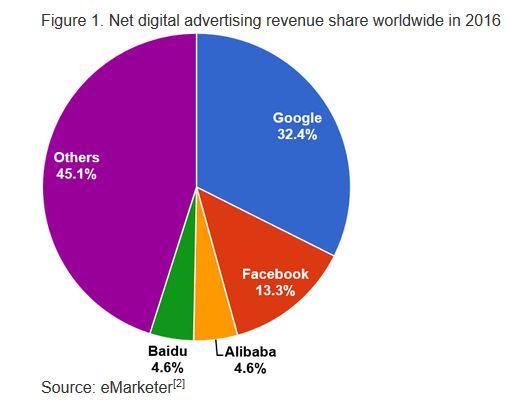 世界のネット広告シェア2016 google 31 4 facebook 13 3 アリババ