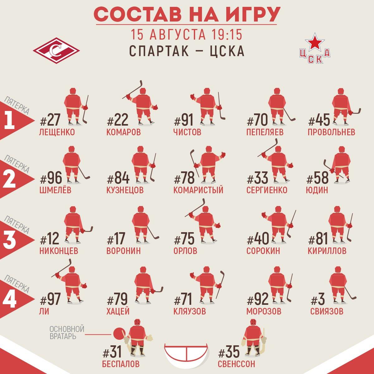 """Состав """"Спартака"""" на матч с ЦСКА"""