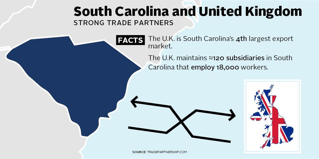 The  &amp;amp; #SouthCarolina maintain a economic relationship; SC exports to  have grown 252% since &#39;09, which equates to $2.8B for the state <br>http://pic.twitter.com/qiKonjjk0A