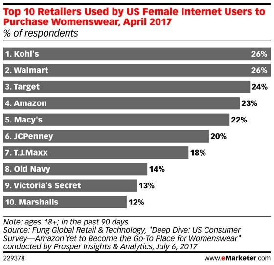.@Amazon has made gains among #womenswear shoppers:  https://t.co/1Qe7iVrVup https://t.co/zgZApvdAQf