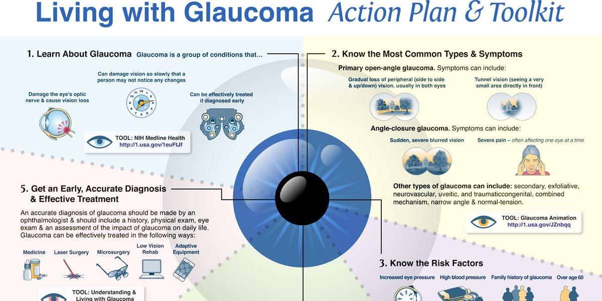 glaucoma hashtag on twitter, Skeleton
