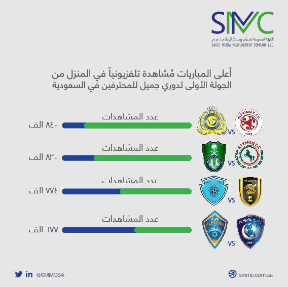 مباراة النصر والفيصلي تتصدر مشاهدات الجو...