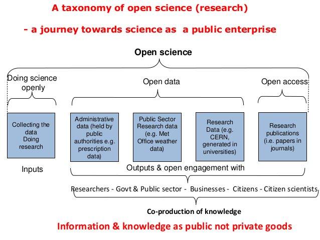 "National Academies @theNASEM Launches Study on Moving ""Toward an #OpenScience Enterprise""  https:// datascience.nih.gov/StudyOpenScien ce &nbsp; …  #OpenData @NIHDataScience<br>http://pic.twitter.com/LyttIMRH0b"