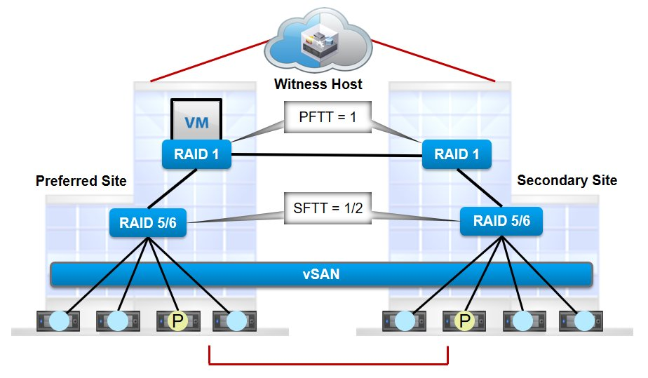 What is PFTT and SFTT in VMware vSAN 6.6 by @ranjnaaggarwal #vsan #vsphere #storage #hci #sysadmin  http:// virtualization24x7.blogspot.com/2017/08/what-i s-pftt-and-sftt-in-vmware-vsan-66.html &nbsp; … <br>http://pic.twitter.com/fkCDcSy9Za