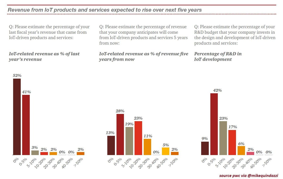 38% of #manufacturers now offering #IoT products and services. [@MikeQuindazzi] #MT #IIoT #ai #bigdata #datascience  http:// buff.ly/2vWxVSm  &nbsp;   <br>http://pic.twitter.com/MPuz1GXecB