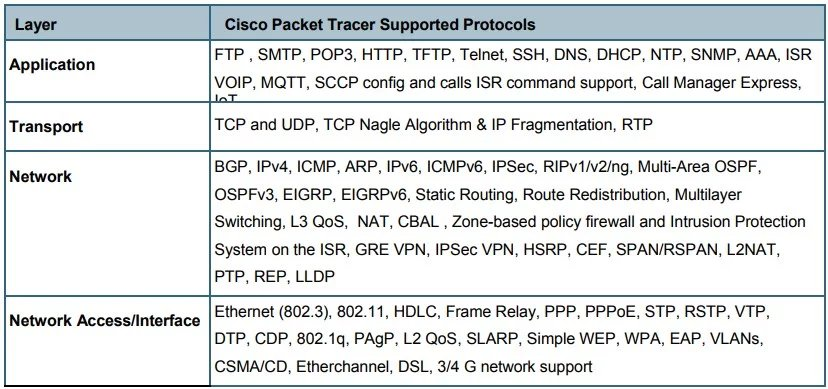 Cisco Packet Tracer (@PacketTracerCLI) | Twitter
