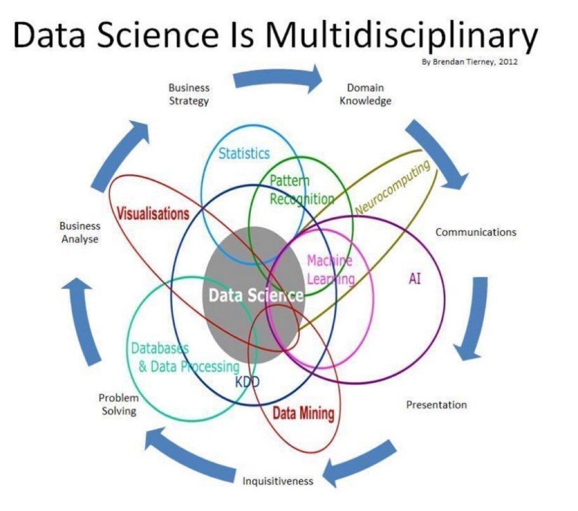 [#DataScience] Data Science is Multidisciplinary with Logical Overlaps of #AI, #ML, #DataMining,  #Statistics  http:// ow.ly/LRZz30dl763  &nbsp;  <br>http://pic.twitter.com/30rfxQIX8b