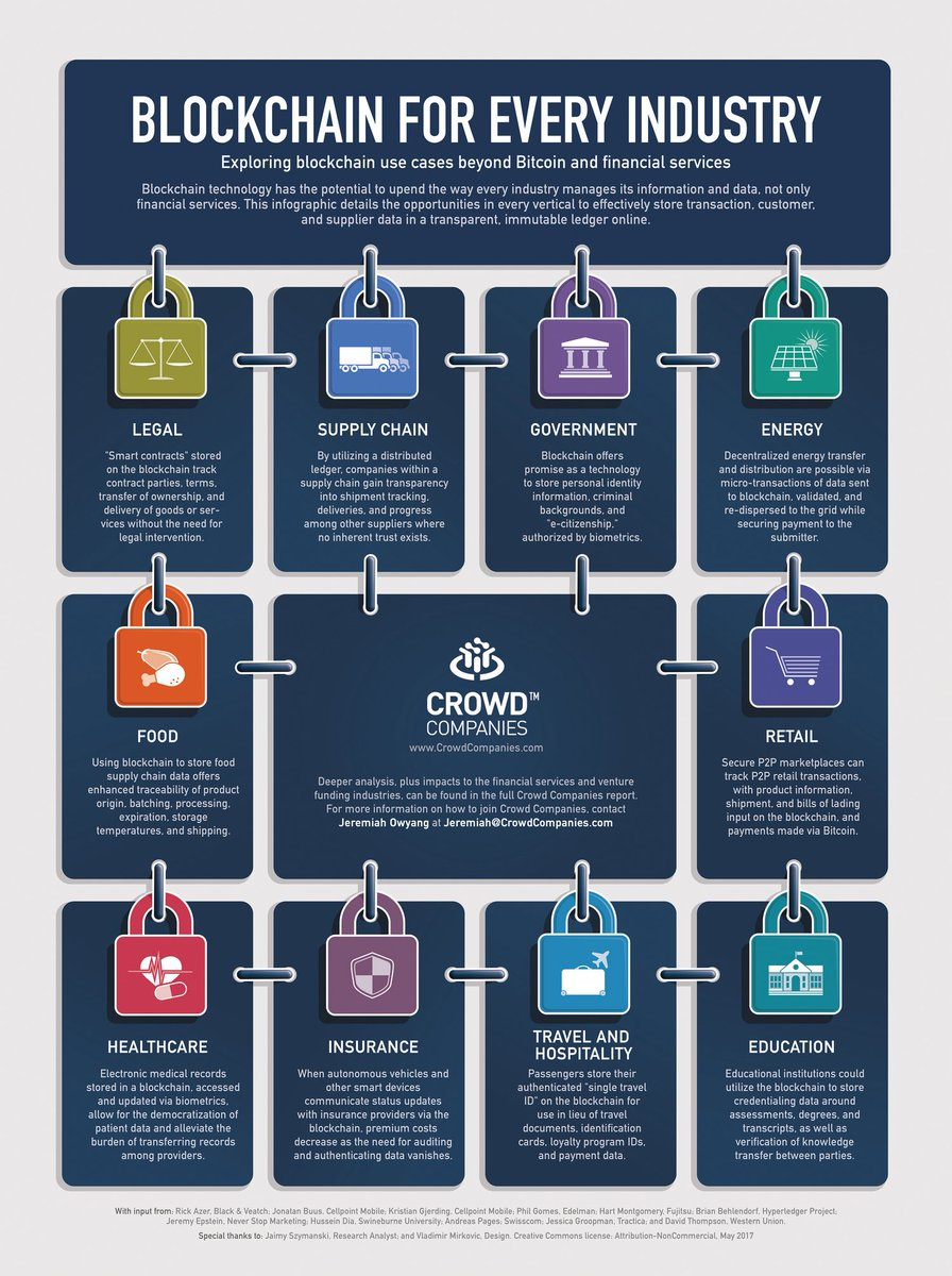 #Blockchain for Every Industry Beyond #Bitcoin &amp; Financial Services #HealthTech #P2P #Retail #SupplyChain #Insurtech #Edtech #SmartContracts<br>http://pic.twitter.com/XW4sp4B5Oc