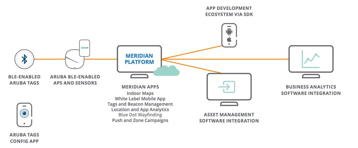 Locate &amp; track key assets in real-time using your existing #WiFi access points [video]  http:// ow.ly/eo6P30eqor2  &nbsp;   @ArubaEMEA<br>http://pic.twitter.com/dUnL36sUYV