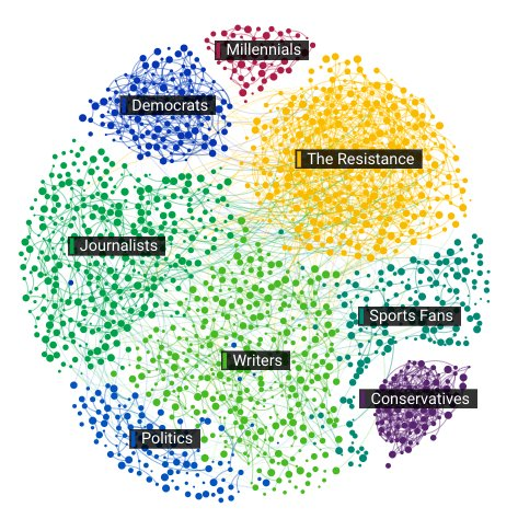 When news about #Scaramucci broke, @HannahChapple used @Affinio to explore the twitter conversation:  http:// bit.ly/2x3aaF1     #ddj @ejcnetpic.twitter.com/Y11dRreGak