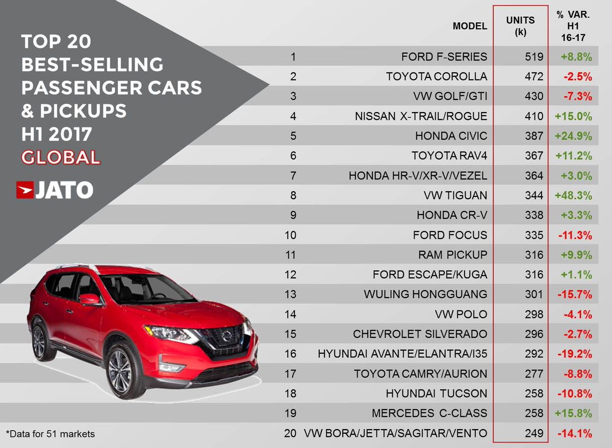 Best Selling Cars 2017 >> Jato Dynamics On Twitter These Were The World S Best