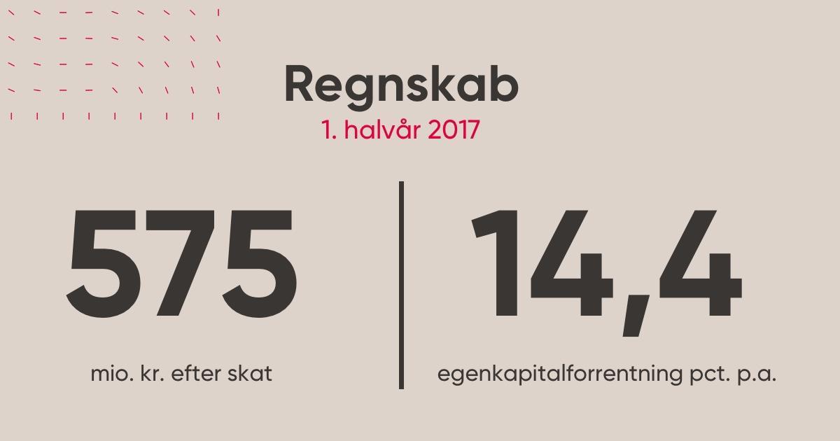 Halvårsresultat for Spar Nord: 575 millioner kroner efter skat https://t.co/TO9qLC7xO2 #dkfinans https://t.co/w4RuYfI4eD