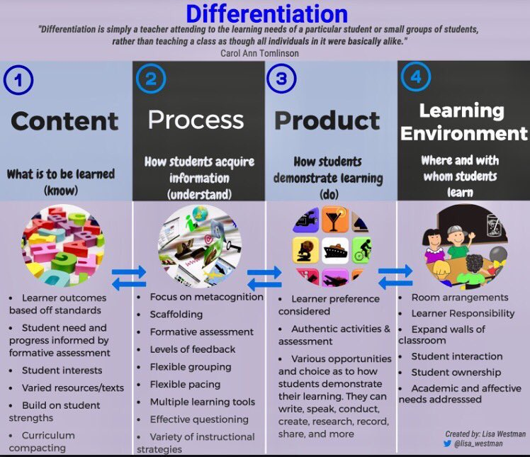 Every teacher should post this #infographic above their desk this fall #Differentiation #edchat #educoach Credit: @lisa_westman<br>http://pic.twitter.com/j5xlvOurAA