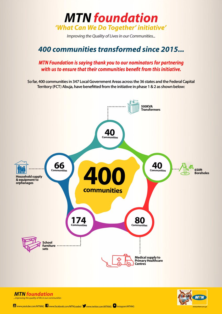 400 - Number of communities that have received interventions under our #WhatCanWeDoTogether initiative. #CommunityDevelopment #Impact #MTNF<br>http://pic.twitter.com/JzWqcNcUun