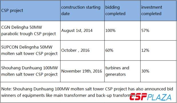 Chinese 20 CSP demonstration projects #current progress   http:// en.cspplaza.com/?p=1712917  &nbsp;  <br>http://pic.twitter.com/qai7o6rTPn