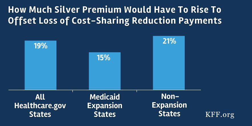 CBO finds w/out ACA cost-sharing subsidy payments, premiums ↑ 20% - similar to our April study, which found 19% ↑ https://t.co/093MCfJ2i0 https://t.co/c7FvdbGirq