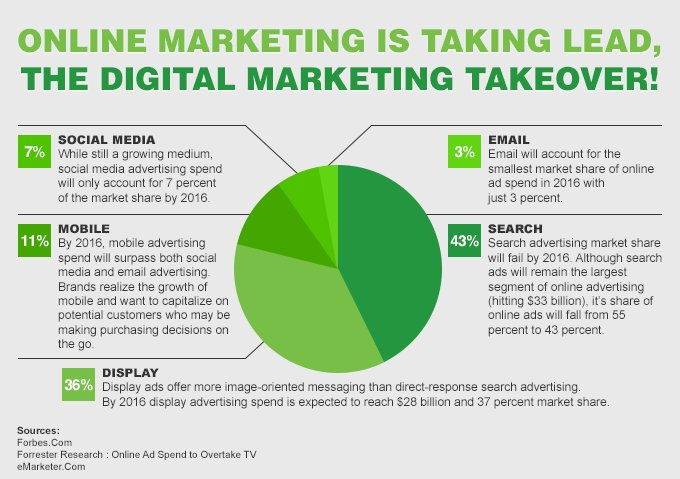 #DigitalMarketing overtakes it all. #socialmediamarketing #contentmarketing #SEO #SMM #defstar5 #GrowthHacking #BigData #startup #BigData<br>http://pic.twitter.com/90sv8k7jvC