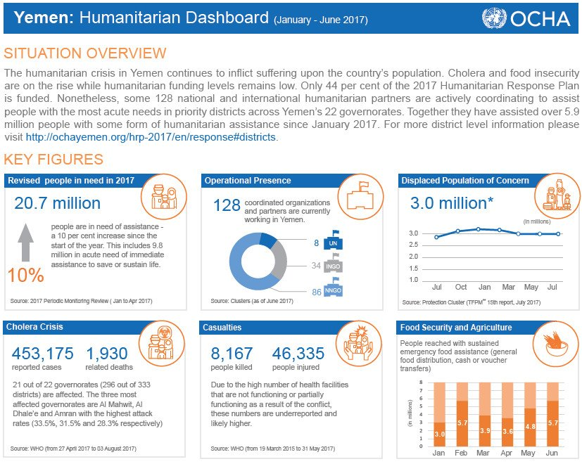 Humanitarian crisis in Yemen continues to inflict suffering upon Yemenis. Latest @OCHAYemen humanitarian dashboard: https://t.co/WgUlg5C4AD