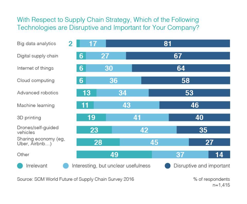 5 Trends #Digitization in #Supplychain {#3Dprint #IoT #Cloud #startups #ML #MachineLearning #GrowthHacking #AI #Robotics #IIoT #disruption}<br>http://pic.twitter.com/qTpeVm5RME