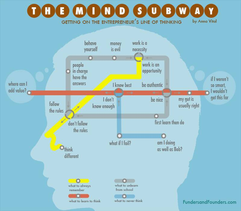 Inside an #entrepreneur &#39;s mind there&#39;s a subway  Which line should we take? #SME #Entrepreneurship #startup #innovation via @SamparaSai<br>http://pic.twitter.com/pbsQAtIVUs