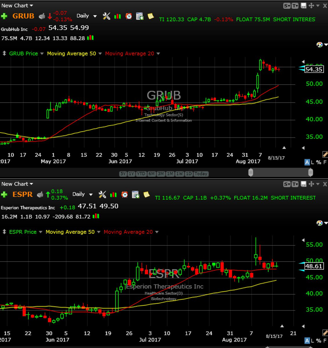 $GRUB $ESPR Of interest on the long side if and only if they can get thru yday's plus .10cents