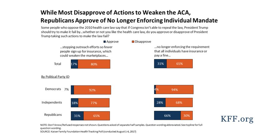 80% of the public, including 65% of Republicans, oppose cutting #ACA outreach to weaken marketplaces https://t.co/UDy0gi6qzn https://t.co/n93H1pwqz3