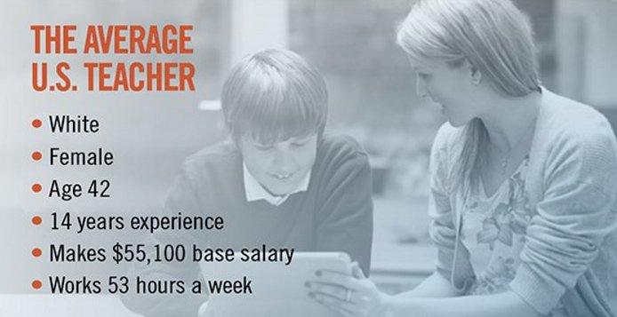Dept of #ED @usedgov releases new Nat&#39;l #Teacher &amp; #Principal survey data w/ demographics on #K12 workforce. #HR  http:// bit.ly/2vDsjvg  &nbsp;  <br>http://pic.twitter.com/PIS6wAZ37O