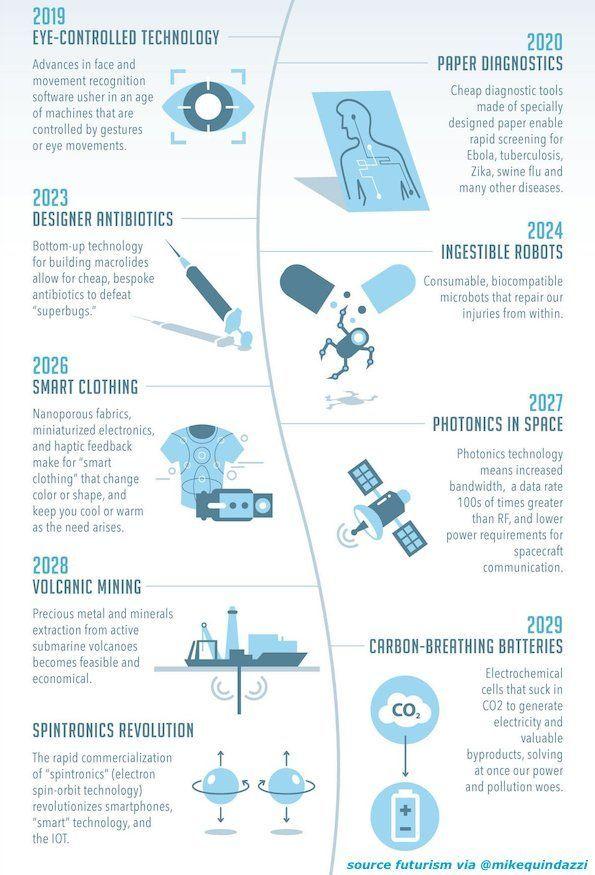 9 #EmergingTechnologies To Arrive Before 2030!  #AI #biometrics #biotech #defstar5 #IoT #robots #Biology #Health #pharma #HealthTech #tech<br>http://pic.twitter.com/laRdOqG7Nq