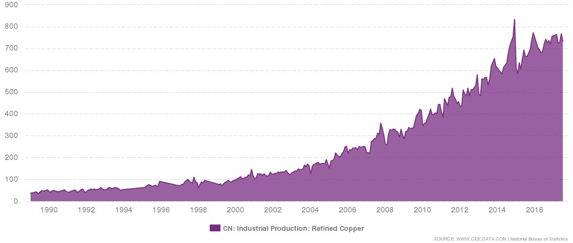 #China's Industrial Production: Refined #Copper was reported at 733.00 Ton th in Jul 2017.  https://www. ceicdata.com/indicator/chin a/data/industrial-production-refined-copper#utm_source=twitter&amp;utm_medium=link&amp;utm_campaign=ChinaDataLive&amp;utm_term=indicator&amp;utm_content=IndustrialProductionRefinedCopper &nbsp; … <br>http://pic.twitter.com/aP0XlZMwJQ