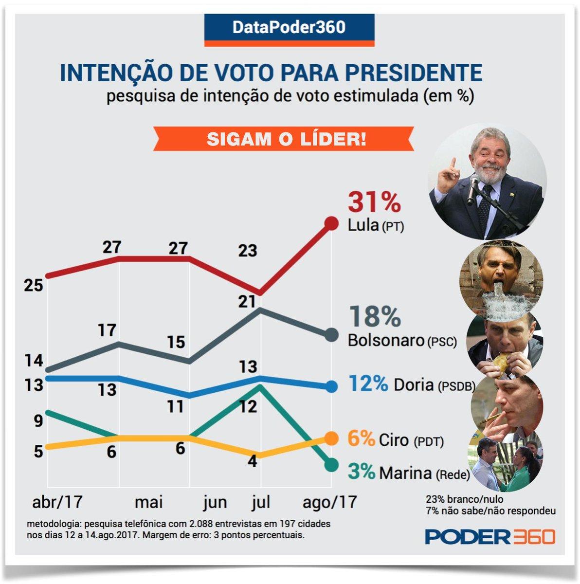 7eb12b565 Eleição 2018 - intenção de voto para presidente
