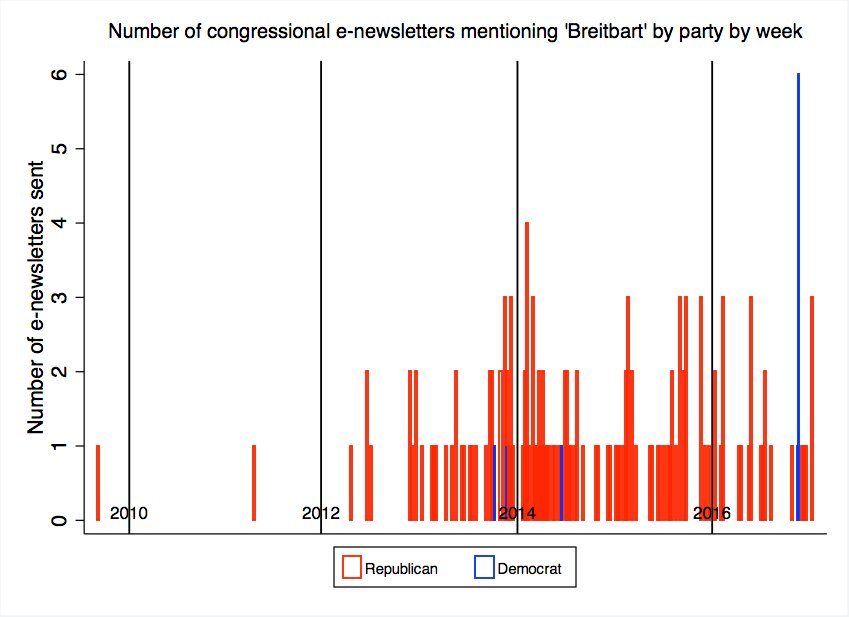 Fringe? Members of Congress have been linking to and pushing to Breitbart for a while now #politics <br>http://pic.twitter.com/nVBOsB2X0l