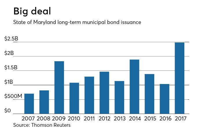 Muni market set for top-rated Maryland GOs https://t.co/neQbdypfdv - @TheBondBuyer $$
