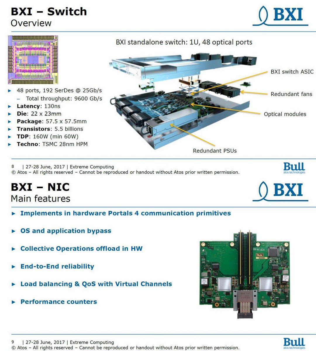 Ogawa Tadashi On Twitter Bxi Boost Hpc Application Largest Fpga 68 Billion Transistors Performance Thanks To Hardware Offload Bull Teratec Forum Jun 28 2017 Pdf