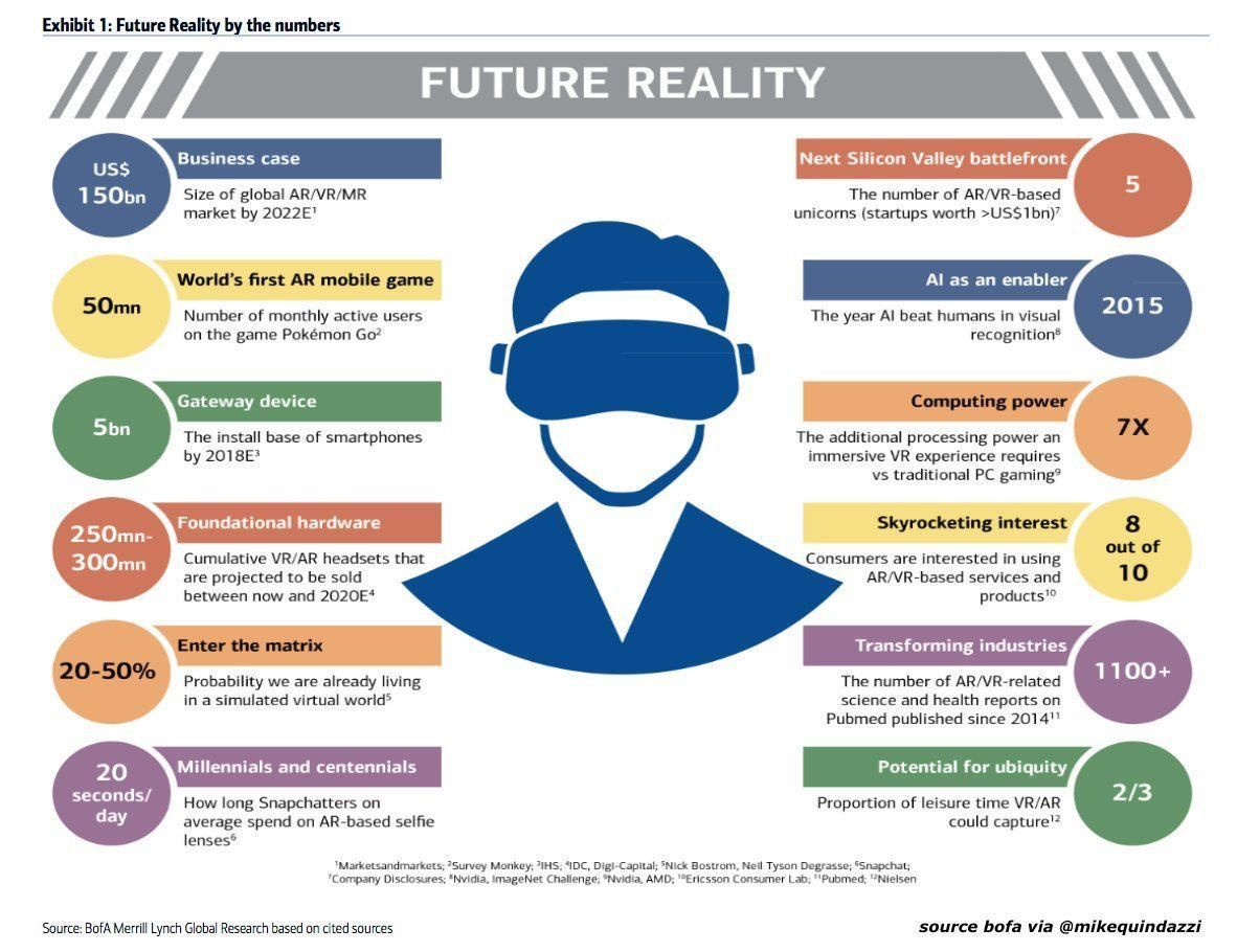 The future of #VirtualReality, #AugmentedReality, MixedReality integrates #BigData, #Cloud, #AI, and #Wearables  @MikeQuindazzi @chboursin<br>http://pic.twitter.com/EevzJX3R4q
