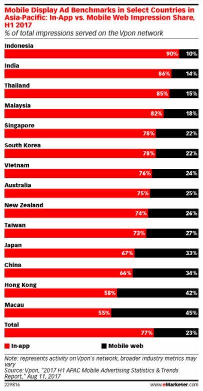 &#39;The Native #App&#39; May Be Killing the #Mobile #Web in Asia-Pacific. #digital #defstar5 #makeyourownlane #Mpgvip  https://www. emarketer.com/Article/Native -App-May-Killing-Mobile-Web-Asia-Pacific/1016344?ECID=SOC1001&amp;utm_content=bufferad62f&amp;utm_medium=social&amp;utm_source=twitter.com&amp;utm_campaign=buffer &nbsp; … <br>http://pic.twitter.com/BzHBmf0C6H