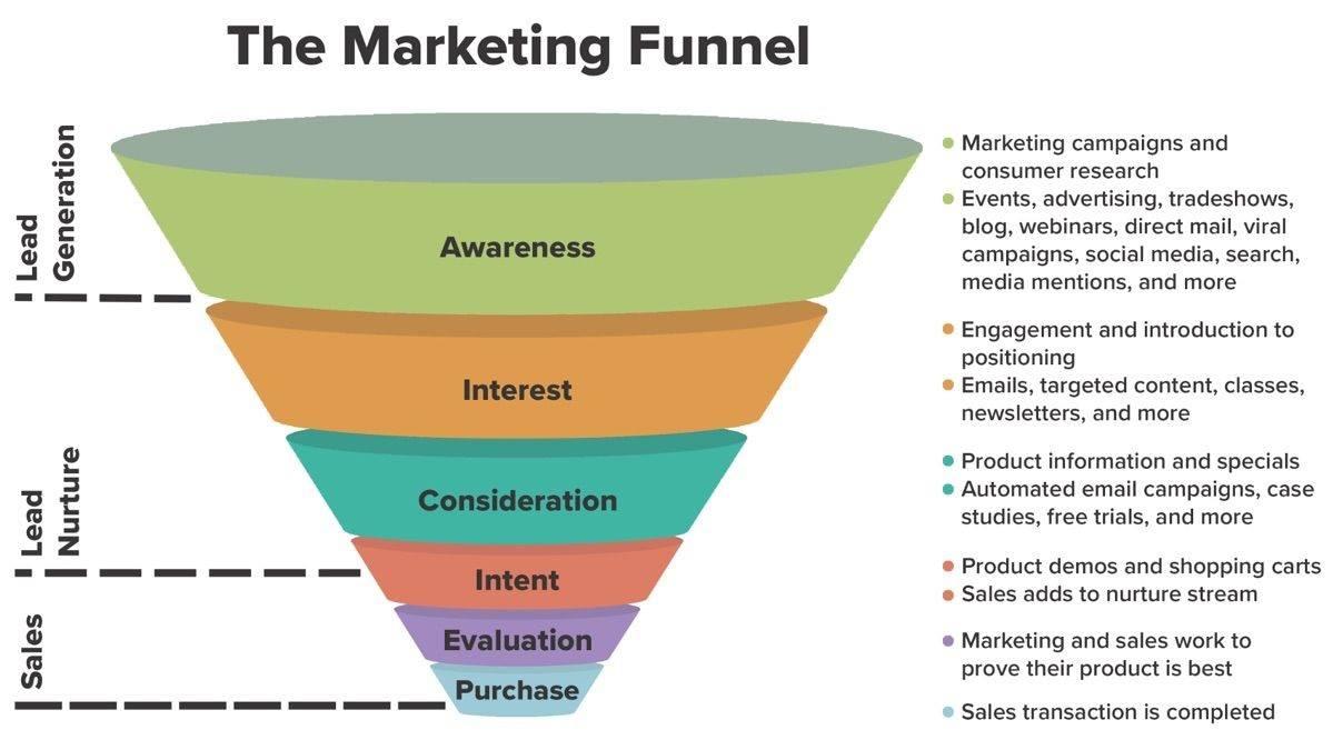 The marketing Funnel [Infographic] #Marketing #Email #SocialMedia #Sales #Engagement #defstar5 #Mpgvip #sm17 #smm #seo #startup #al #IoT #CX<br>http://pic.twitter.com/n4UvVFt6Fm