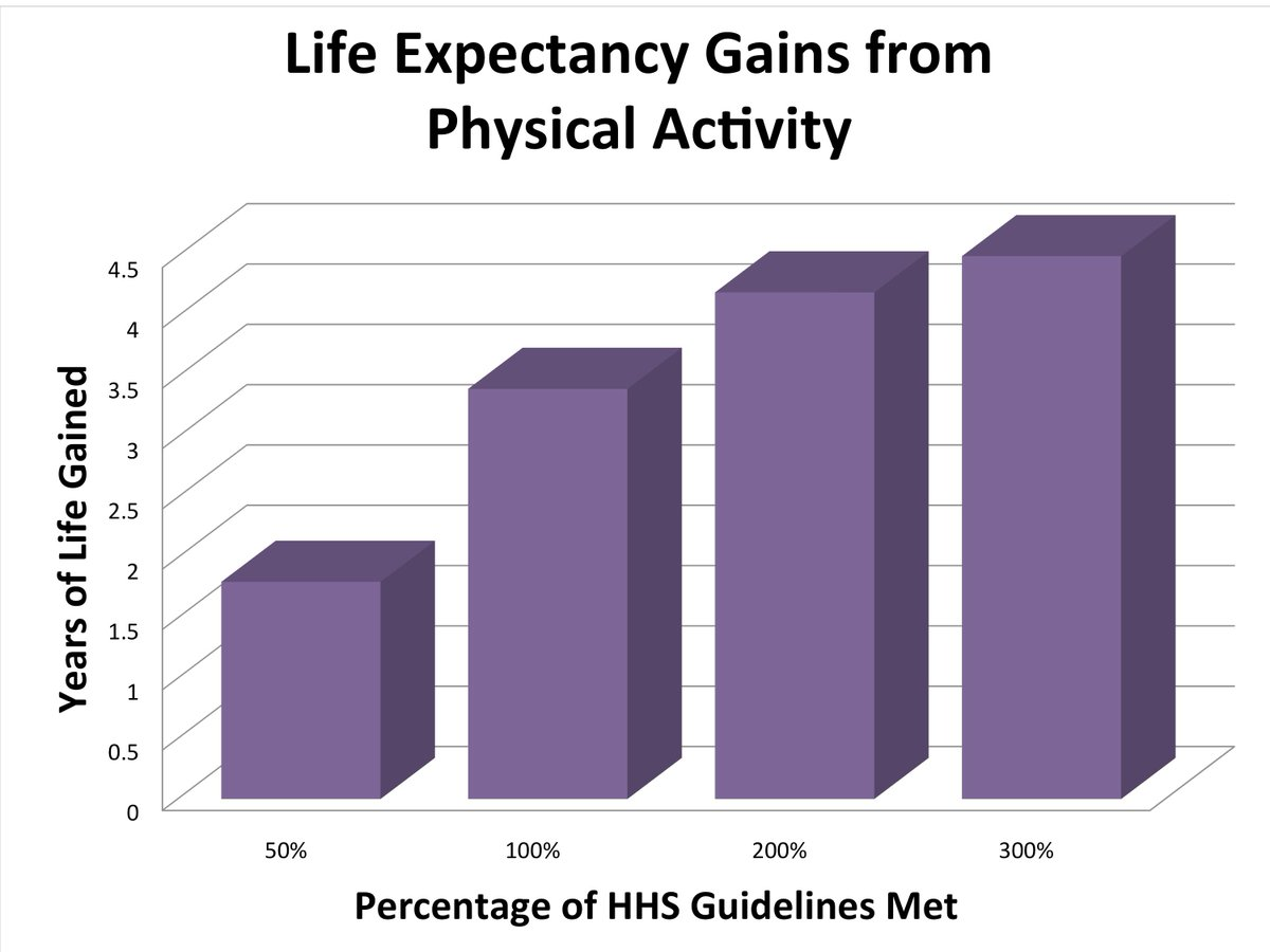 Amazing graph! Staying physically active can add up as much as 4.5 yrs. to your life.#longevity #health  https:// buff.ly/2vIPQcv  &nbsp;  <br>http://pic.twitter.com/cpYDFH6UY9