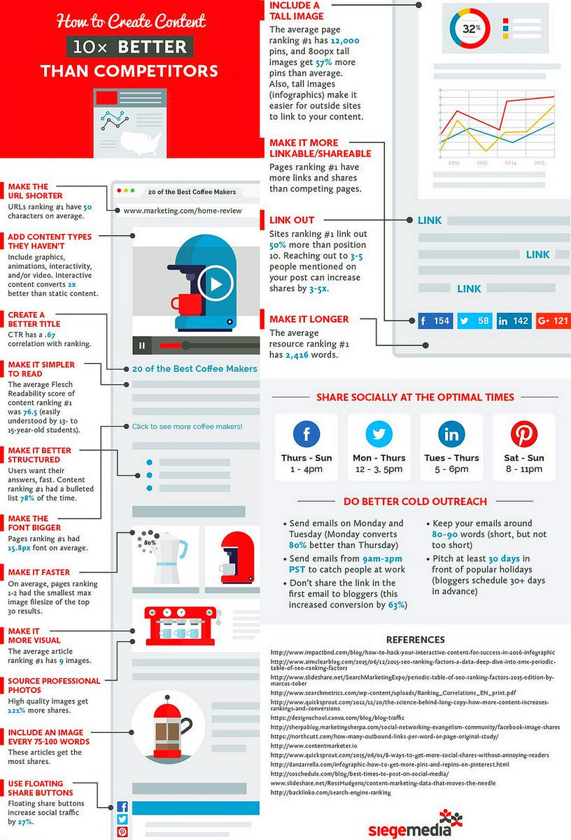 How to Make #Content 10x Better Than Your Competitors #Infographic #ContentMarketing #SEO #SocialMedia #Marketing #SMM #GrowthHacking<br>http://pic.twitter.com/SNzcxaoAtU