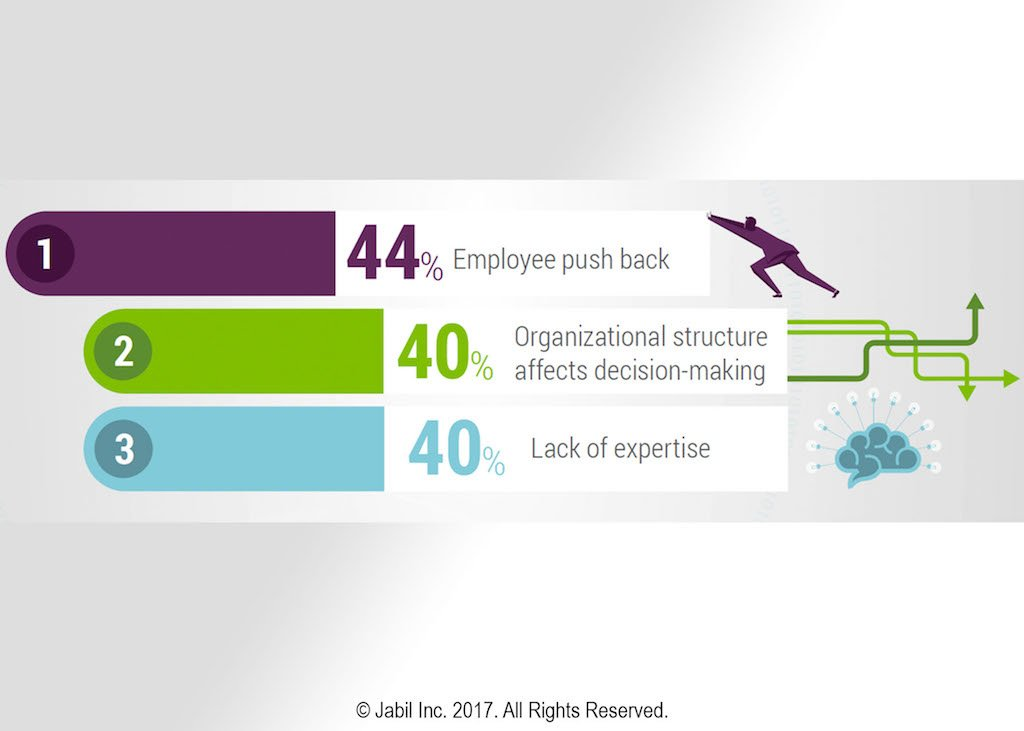 Whats holding back #digitaltransformation? View our #infographic for the top 3 challenges facing companies today:   http:// hubs.ly/H08nh7D0  &nbsp;  <br>http://pic.twitter.com/UuMoFDUpiG