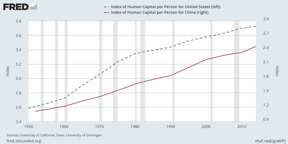 How does the quality of education in China compare with that in the U.S.? The FRED Blog examines the data https://t.co/GU01YMuUf4