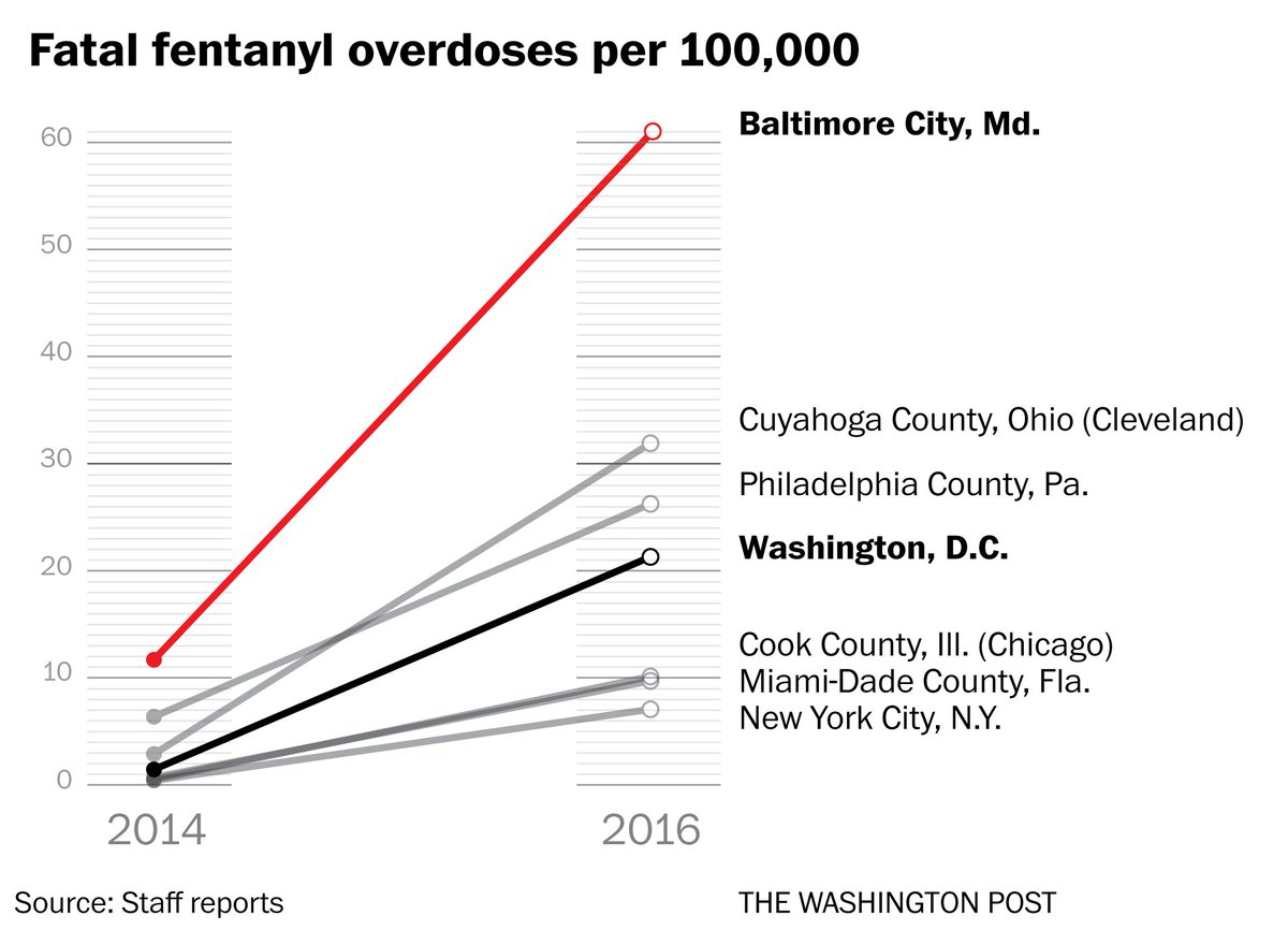 Fentanyl linked to thousands of urban overdose deaths https://t.co/JiqdYjajeY