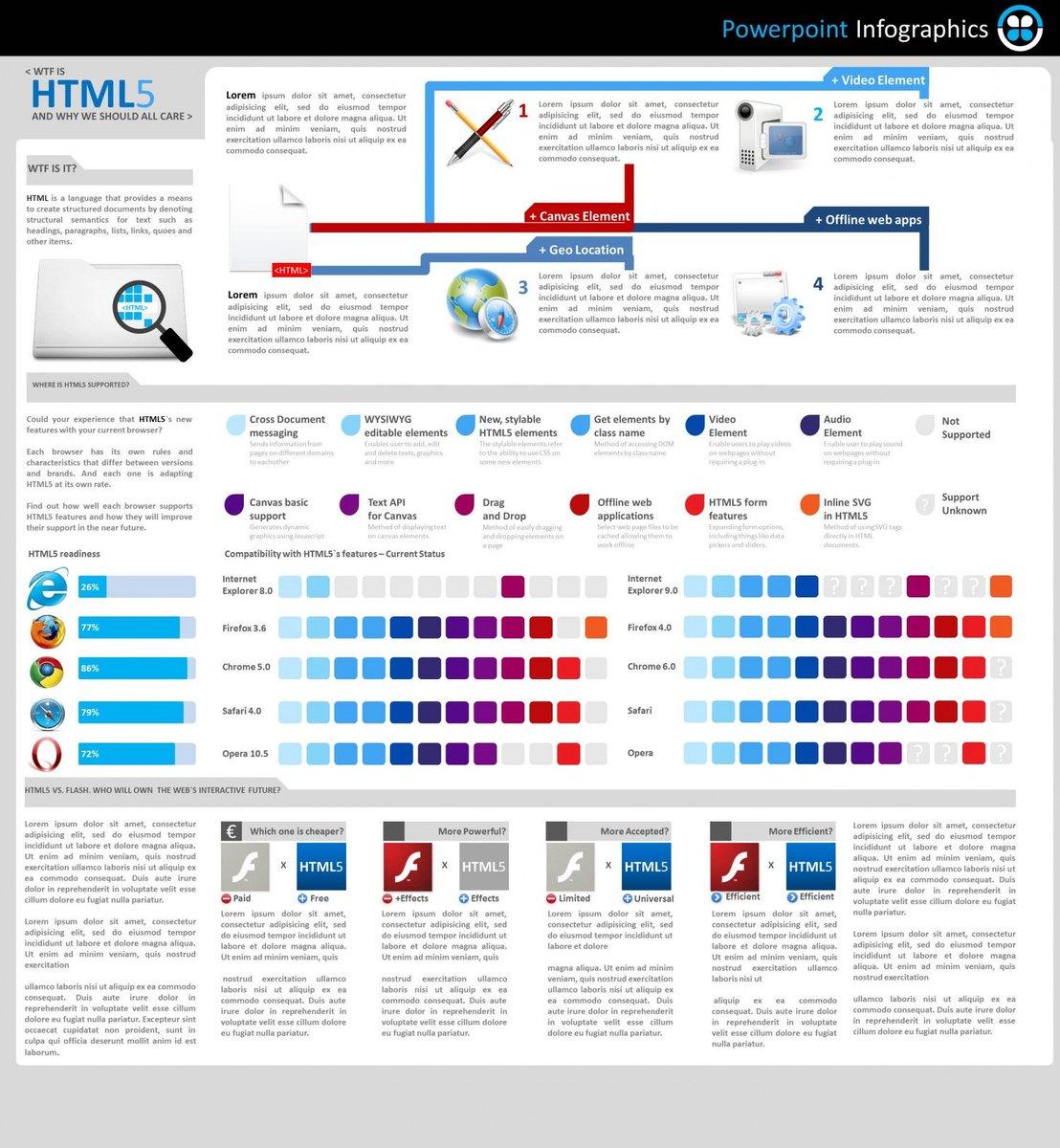 Compatibility with #HTML5 features  #infographic #IT #Tech #Java #coding #DevOps #makeyourownlane #Developer #defstar5 #Adobe<br>http://pic.twitter.com/wkePMZJtnY