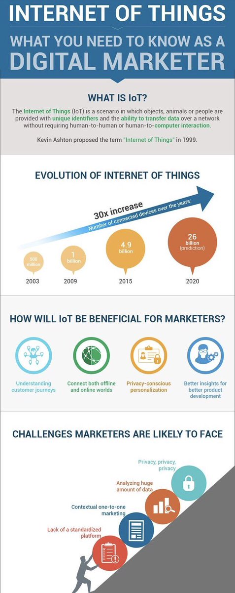 What #DigitalMarketing pros need to know about #IoT  #BigData #Marketing #SocialMedia #SMM #Defstar5 #Mpgvip #SEO #IIoE #MakeYourOwnLane<br>http://pic.twitter.com/28Z5smY5yv
