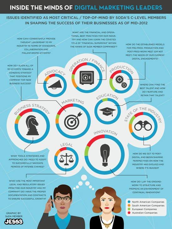 Inside the Minds of #DigitalMarketing Leaders... #BigData #GrowthHacking #defstar5 #startups #fintech #SEO <br>http://pic.twitter.com/rWITSMwG77