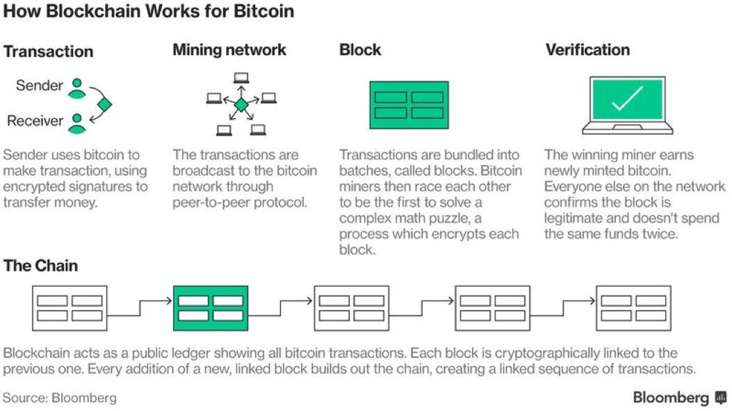 The #blockchain #tech behind #bitcoin  explained! #eth $eth #btc $btc $neo $xrp $strat $waves $cvc $pay $pix #ico $redd $mco #cryptocurrency<br>http://pic.twitter.com/CkIS5qkqbt