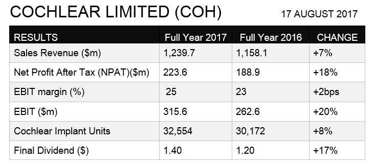 [REPORT] Cochlear $COH FY17 - expecting positive momentum to continue into 2018. Read more here: https://t.co/q0cTYbJBLQ #ozearnings #ausbiz