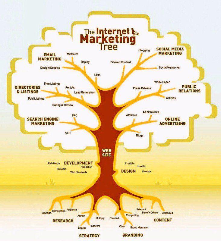 Internet #marketing tree (infographic) #digitalmarketing #smm #mpgvip #defstar5 #contentmarketing #seo #makeyourownlane #growthhacking<br>http://pic.twitter.com/0zWolJrmIF